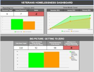 Zero 2016 Veteran Dashboard February 2015